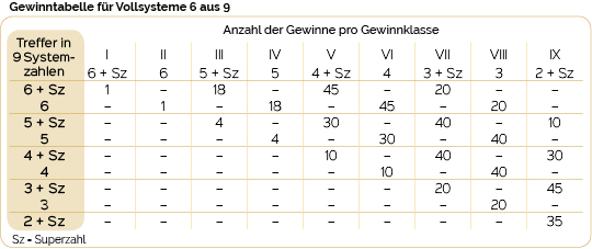 Lotto System Tabelle